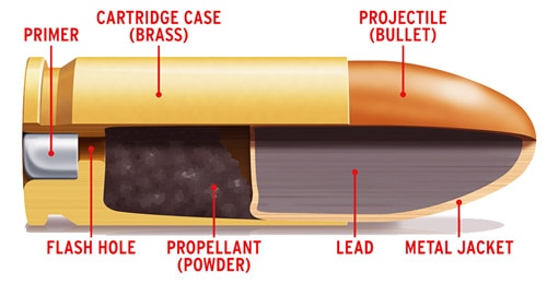 Parts-of-a-Bullet-Cartridge