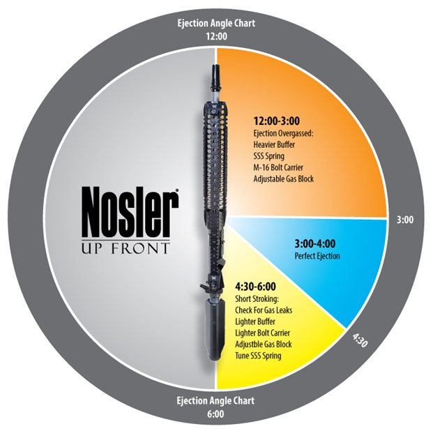 Nosler overgassed ejection chart