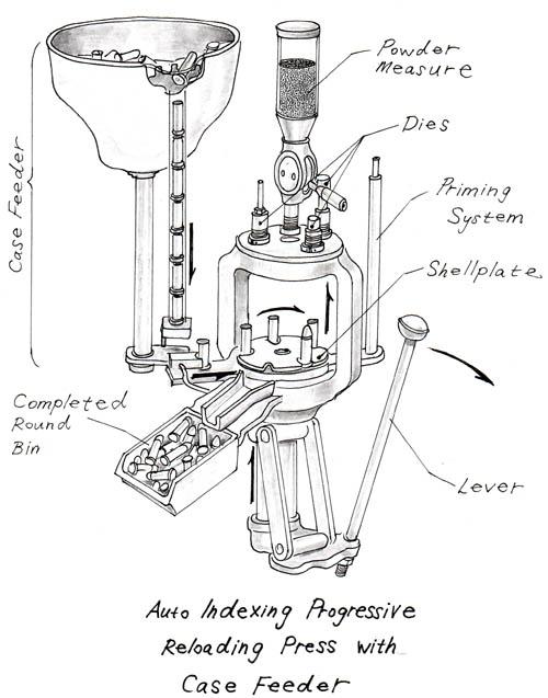 Progressive Press Diagram