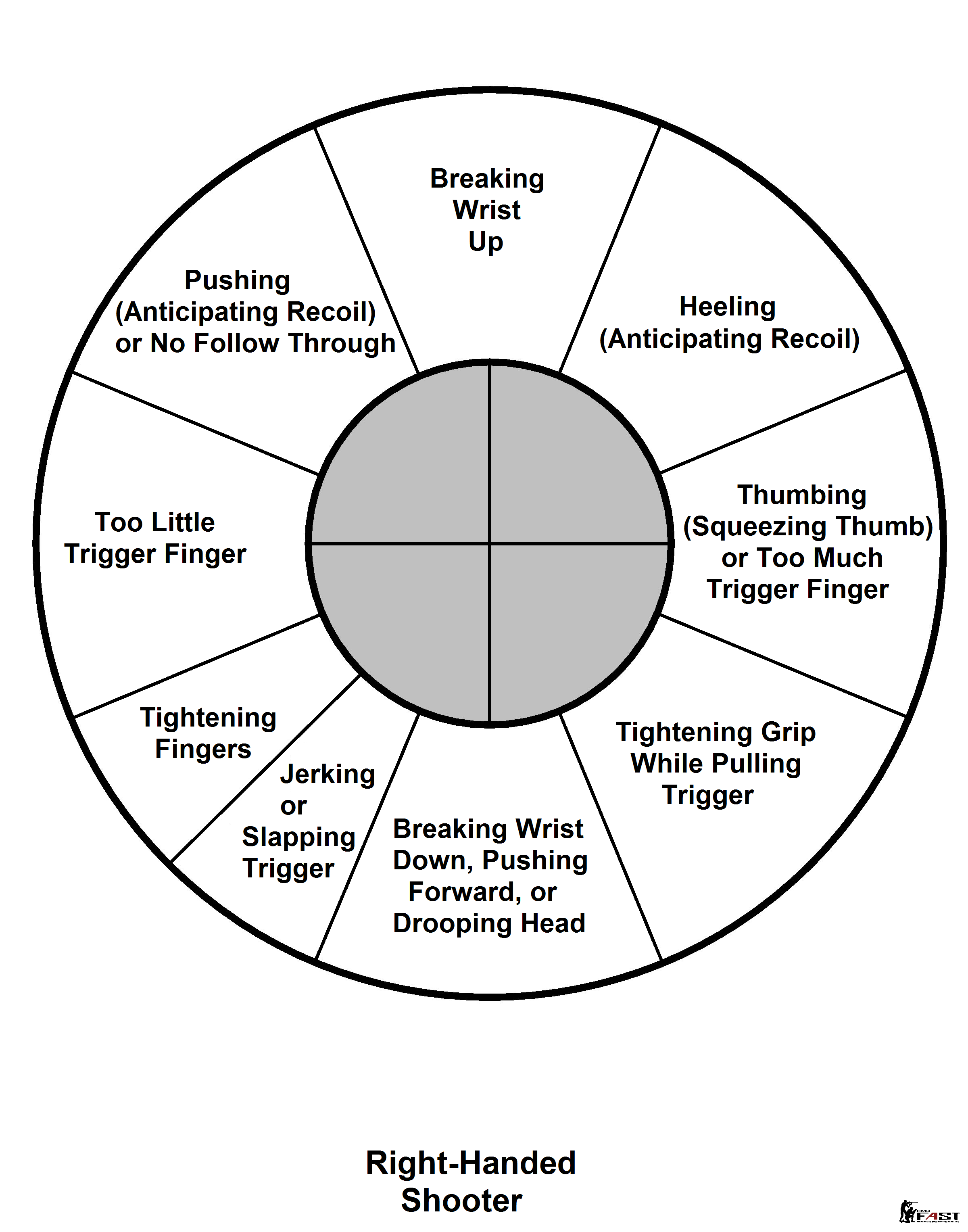 Target Analysis Chart for a Right Handed Shooter (via UtahCarry)