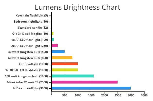 lumens-brightness-chart03